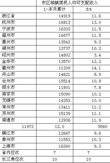 浙江杭州_浙江杭州16款三菱劲炫_浙江杭州人均收入