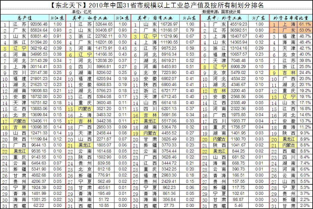 吉林省面积 是重庆2倍 人口 和重庆相当 GDP不