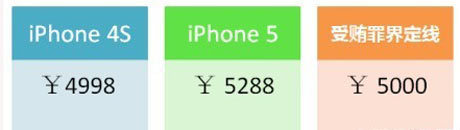 iPhone 5为何没有iPhone 4S卖的好呢?